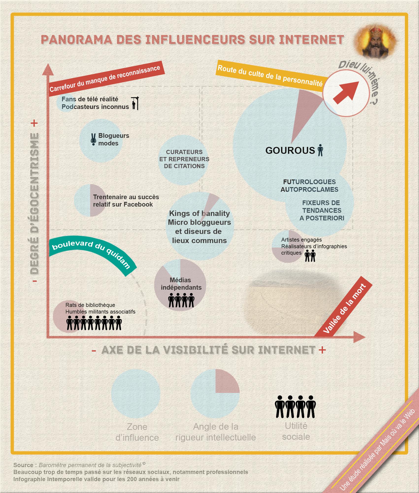 Influence et influenceurs sur le web infographie, gourous du net