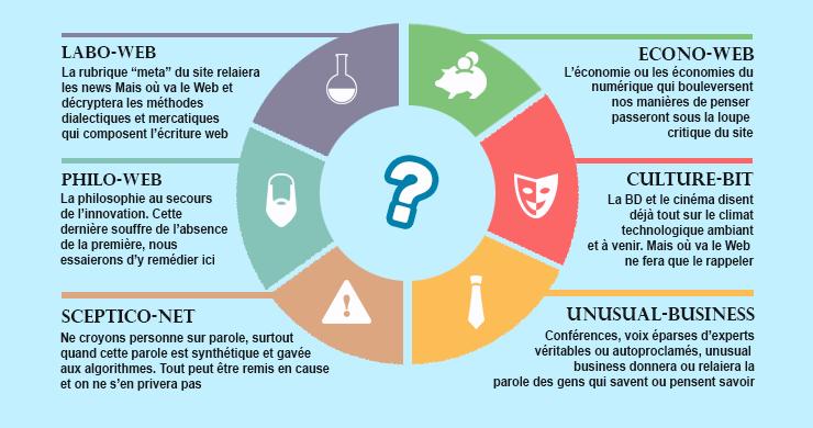 Nouvelles catégories critiques innovation Mais où va le web
