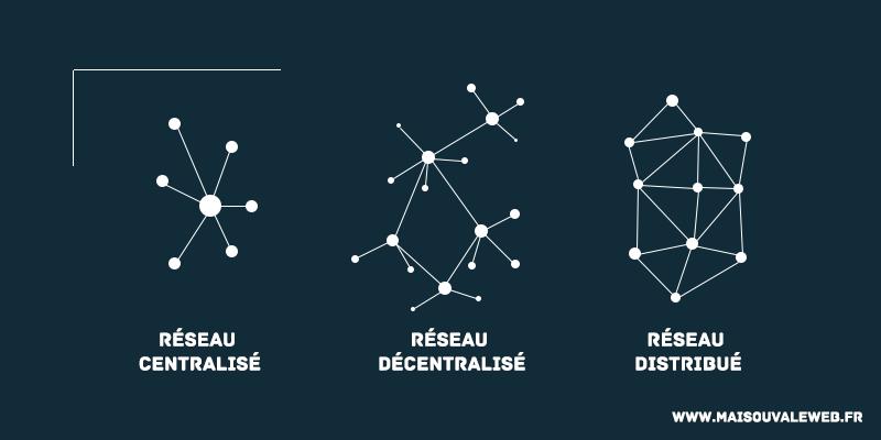 Réseau-centralisé-décentralisé-distribué-Blockchain