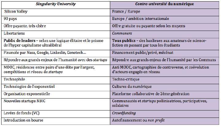 La Contre université du numérique, contre pied à l'université de la singularité