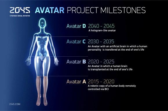 Avatar 2045