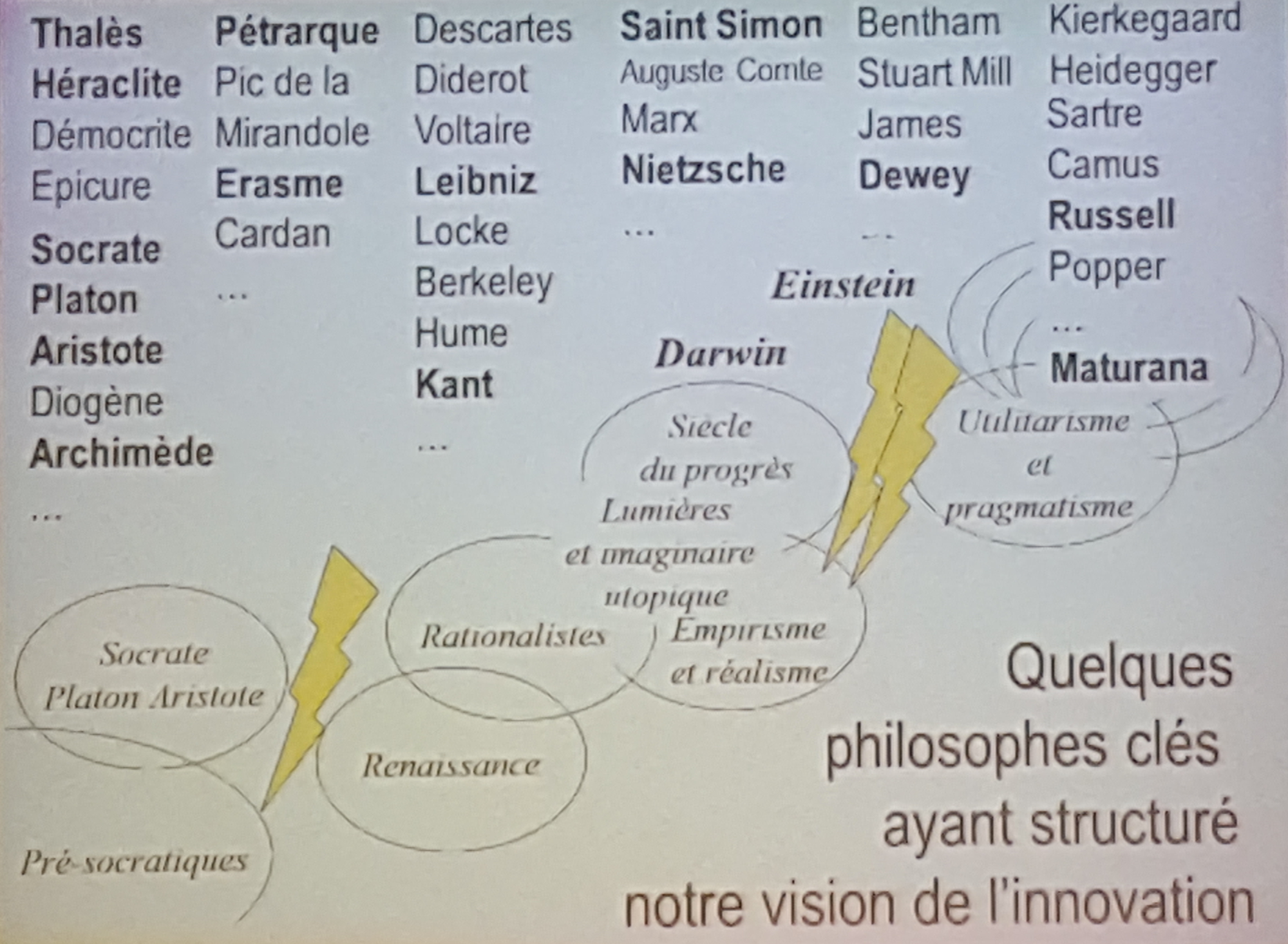 philosophie-et-innovation